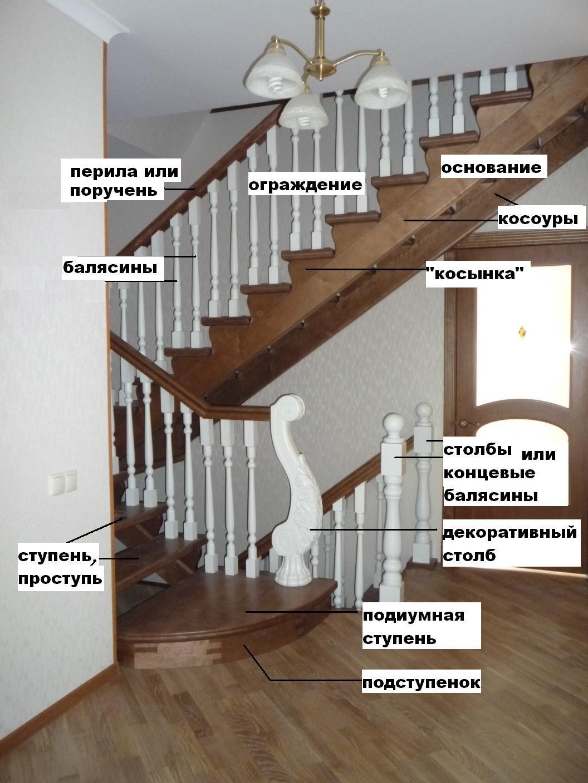 Производство электронных компонентов в России Список